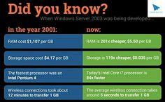#digitalogy #techworld #knowfacts #factslife #doyouknow