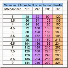 The chart gives you a list of the minimum amount of stitches you can put on a circular needle.