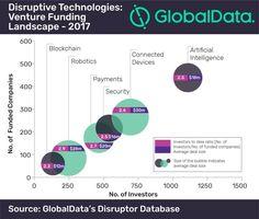 Ahmed Banafa | LinkedIn D Company, Disruptive Technology, Blockchain, Robots, Investing, Distance, Leaves, Robotics, Robot