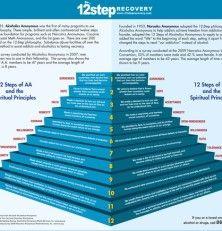 12-step recovery steps & principles