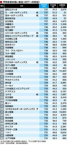 最新!「平均年収トップ500社」ランキング | 賃金・生涯給料ランキング | 東洋経済オンライン | 経済ニュースの新基準