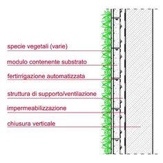 Il verde verticale, un metasistema tecnologico | Architetto.info