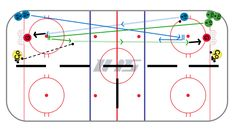 Turn conditioning and backchecking into a competitive game. This game creates a situtation in which players need to use a couple of concepts in order to be successful. Hockey Drills, Ice, Games, Chalkboard, Gaming, Ice Cream, Toys, Game, Spelling