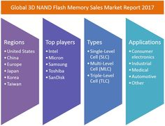 In this report, the global 3D NAND Flash Memory market is valued at USD XX million in 2016 and is expected to reach USD XX million by the end of 2022, growing at a CAGR of XX% between 2016 and 2022.Click Here- http://bit.ly/2u8Fvc3