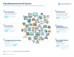 6 Requirements for IoT Success Internet Of Things, Book Works, Marketing Techniques, Deep Learning, Influencer Marketing, Data Science, Big Data, Data Visualization, Machine Learning
