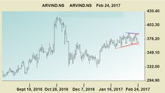 Free Stock Cash Tips|Commodity Tips|Free Intraday Tips|Financial Advisory|Intraday Trading: Arvind Ashok Leyland HDIL Swing Analysis >> Free I...