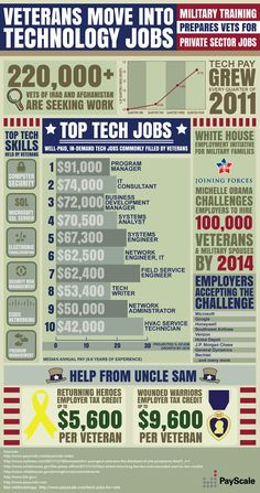 This infographic shows how military training prepares vets for private sector jobs. It shows how the technical training a service member receives is ideal prep - MilitaryAvenue.com