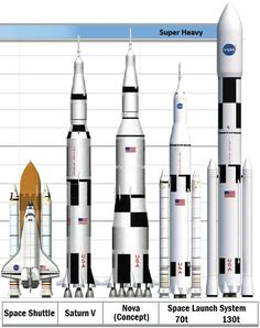 Comparação entre os pesos-pesados!!! Nasa Spaceship, Spaceship Design, Space Launch System, Nasa Rocket, Apollo Space Program, Photo Voyage, Space And Astronomy, Hubble Space, Space Shuttle