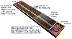 Downspout solar air heater showing how it works.
