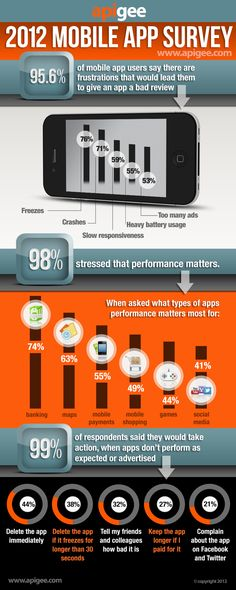 Infographic for Apigee 2012 Mobile App Survey by grays_A