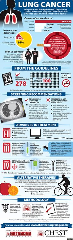 Patients in the high risk group might benefit from screening with low-dose CT scans