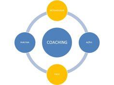 O que é COACHING? - Inovação Coaching