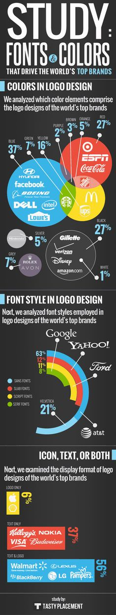 Visual Brand Strategy: Best Colours And #Font To Use For Your #Brand #SouthAfrica Image credit: graphs.net