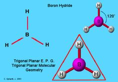 Boron hydride has a trigonal planar electron pair geometry. This molecule does not follow the octet rule because it has only 6 valence electrons. The hydrogen atoms are as far apart as possible at 120 degrees; therefore, this is trigonal planar geometry. The molecule is planar; therefore it is two dimensional.This molecule exists in a gaseous state in only minute quantities under specialized conditions as an intermediate in the making of other boron type molecules.
