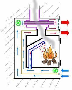Tecnología para un progreso sostenible: Modificando una estufa insertable de leña para añadir doble combustión y ventiladores Furnace Heater, Grain Dryer, Steel File, Fireplace Inserts, Stove Fireplace, Diy Furniture, Outdoor Oven, Heating Systems, Rocket Stoves
