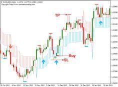 Pz Swing Trading Swing Trading Forex Trading Training