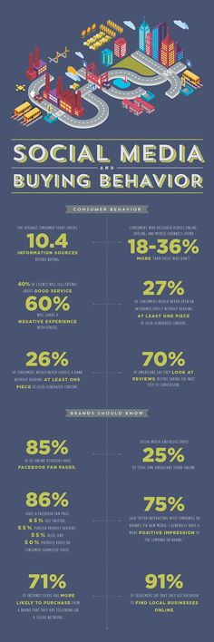 Social Media and Buying Behavior