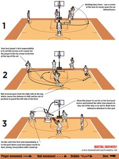 When your best player is a forward, look to pound the post, especially on an inbound play where the big man starts at the top of the key. Home Basketball Court, Basketball Systems, Basketball Workouts, Basketball Skills, Basketball Coach, Volleyball Quotes, Coaching Volleyball, Volleyball Drills, Volleyball Gifts