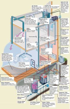 duct diagrams figure 1 hvac furnace and duct system air furnace ductwork diagrams w bottom returns 25th hvac 01 heating systems, cooling system, heating and cooling, hvac ductwork,
