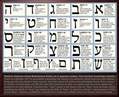 Aleph Bet with Meaning #learnhebrew