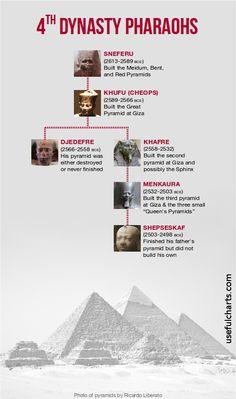 Family tree of the 4th dynasty Egyptian pharaohs.