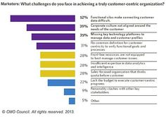 The main challenge, according to 52% of marketers (and 45% of IT professionals), is that functional silos block aggregation of data from across the organization, making it difficult to truly achieve customer-centricity:    Read more: http://www.marketingprofs.com/charts/2013/10574/marketing-and-it-big-data-an-obstacle-an-opportunity-and-key-to-customer-centricity#ixzz2Qwdpftcw