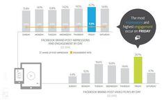 So unterschiedlich wird Facebook an verschiedenen Wochentagen genutzt (Quelle http://www.cio.com).
