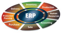 Are you looking for a responsive #ERPsoftware ? Don't worry!! #yupsoftechpune #develop a purchase, inventry,production ,sale,etc #management software. So get one solution to all process,for more enquiry contact us: Yup Softech India Pvt. Ltd. 020-65707773 +919028282860  support@yupsoftechcom