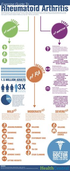 Exercise Guide to Rheumatoid Arthritis Infographic