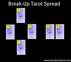 Post Break-Up Mini Tarot Spread: 1. Underlying reason  2. Karmic/higher reason  3. Worst approach to healing/moving on  4. Best approach to healing/moving on  5. What's next on the path to True Love  6. What's next on the path to True Love (here I pull a card from the Romance Angels Oracle)