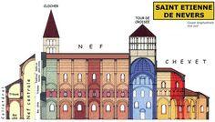Coupe d'une église romane de plan basilical : ici une église à tribunes, saint Etienne de Nevers