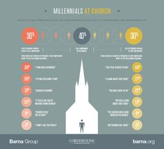What Millennials Want When They Visit Church - Barna Group#.VScJtOlFBUF