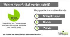 Der neue Artikel auf unserem tobesocial-Blog: Social Media Nutzung in Deutschland: Wie schneiden die großen Online-Nachrichtenportale ab? [Studie]