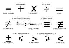 Math Signs in English - English Learn Site English Fun, English Idioms, English Study, English Words, English Grammar, Learn English, English Sentences, English Resources, Education English