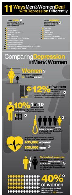 Depression in Men vs. Women