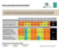 La coordination avec les services à domicile varie d'une province à l'autre, et les résultats de certaines provinces ressemblent davantage à la moyenne internationale que d'autres.