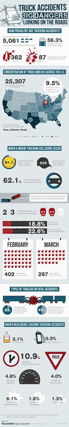 http://healthinfographics.wordpress.com/2012/12/24/truck-accidents/ |  Truck accidents