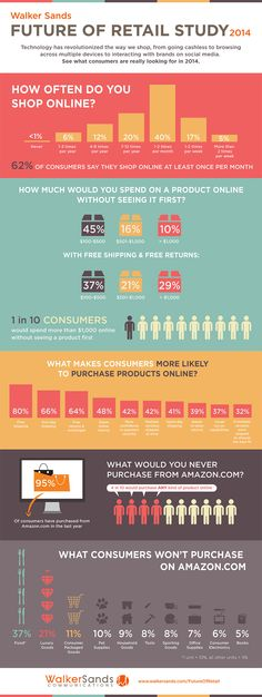 What Shoppers Still Won't Buy on Amazon (Infographic)  Read more: http://www.entrepreneur.com/article/230779#ixzz2qNlOPYkL