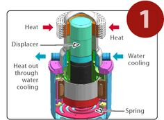 Stirling Engine, How it works