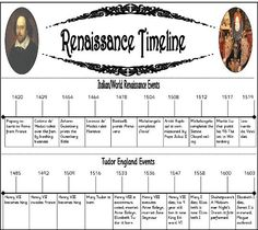 Free Renaissance timeline minibook. Renaissance Homeschool Unit Study Lapbook or Notebooking page. Get it over at Tina's Dynamic Homeschool Plus. The lapbook guru!