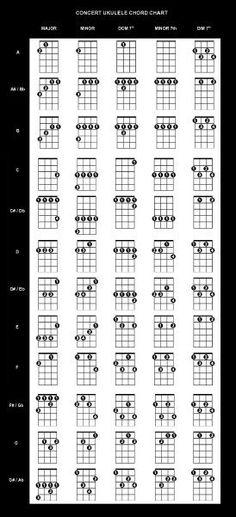 Ukulele cool ukulele chords : Pinterest • The world's catalog of ideas