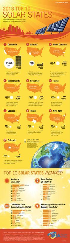 Top 10 solar states
