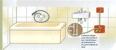 Esempio di collegamento equipotenziale nei locali bagno