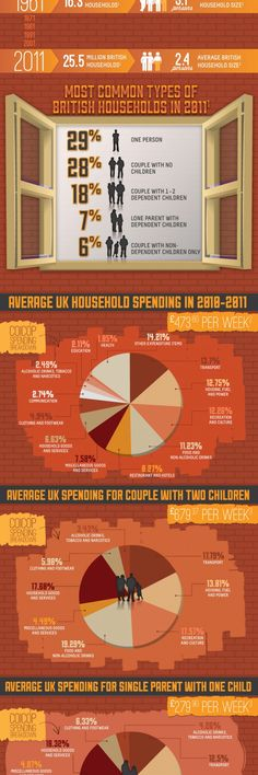 Take a look at what the average UK household is spending money on each year. See what the most common types of household units are and what they like to spend their money on. Learn more about the basics and see where your family lines up by checking out our infographic. #ad