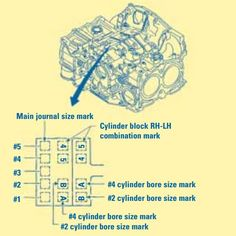 Subaru Engine Block Piston Size Identifier:  The picture on the bottom shows the location of piston size and main journal size information on all Subaru engines. As the figure illustrates, it is possible to have more than one piston size in the same engine. #subaru #subie #Subarulove #subarunation #Impreza #WRX #STi #2.5RS #Legacy #Forester