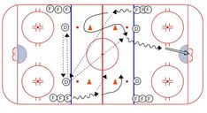 Dek Hockey, Passing Drills, Hockey Drills, Hockey Training, Hockey World, Tech, Spice, Coaching, Play