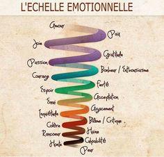 L'échelle émotionnelle — Les Spirituelles