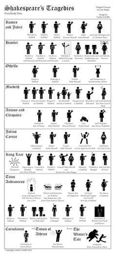 A Visual Crash Course in All the Deaths in Shakespeare's Tragedies. What's your favourite Shakespeare tragedy? William Shakespeare, Shakespeare Characters, Shakespeare Plays, Shakespeare Facts, Shakespeare Stories, Shakespeare Sonnets, Ap 12, High School English, Writers