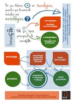 Por que falamos + em  tecnologia, quando o que fazemos é trabalhar com metodologia?