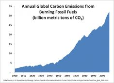 What Is Causing The Climate To Unravel? | ThinkProgress